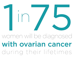 Why Does Ovarian Cancer Cause Bloating?