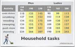 Will Housework Make Obese Women Lose Weight?