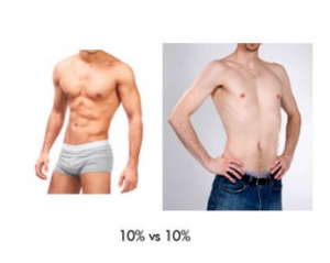 Is a Low Body Fat Percentage the Same As Thin or Skinny?