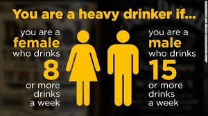 Heavy Drinking vs. Binge Drinking's Effect on Liver