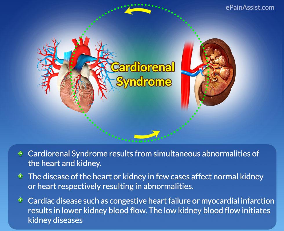 Cardiorenal Syndrome Diuretics Challenge Let Patient Die