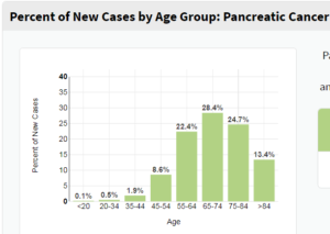 pancreatic cancer stats