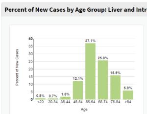 liver cancer stats