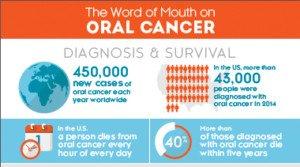 oral cancer stats